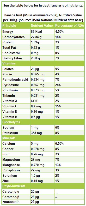 Banana fruit nutrition facts