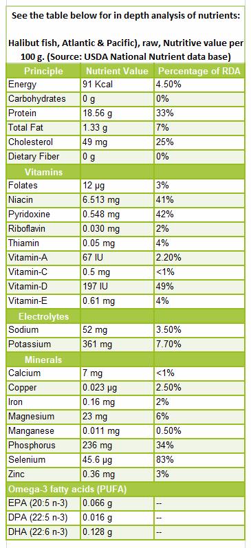 Halibut-fish-nutrition-facts
