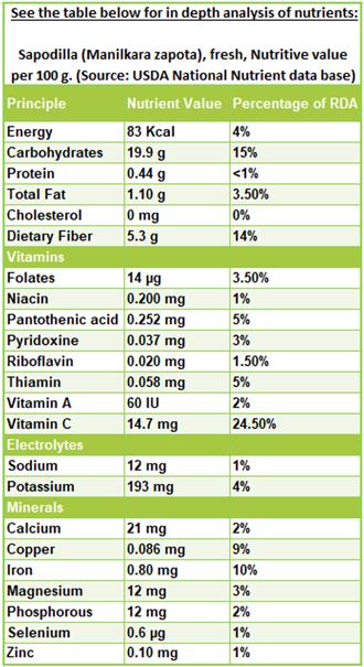 Sapodilla nutrition facts and health