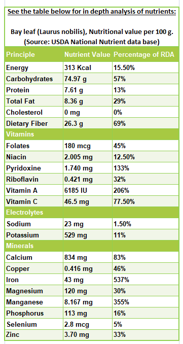 Bay leaf nutrition facts