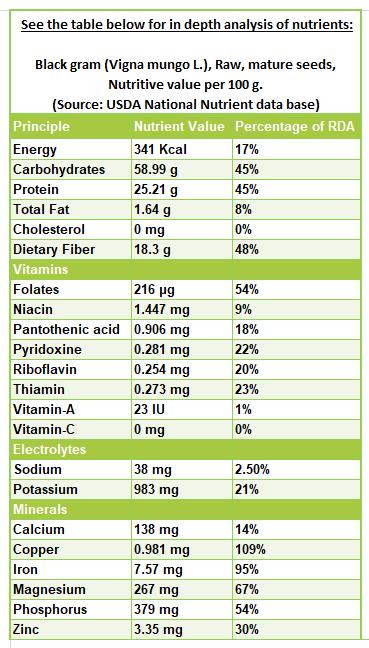 Black gram nutrition facts