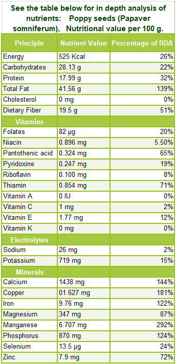 Poppy seeds nutrition facts
